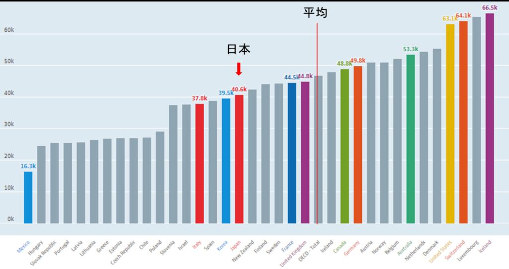世界の平均年収ランキング!日本の平均年収は世界と比較すると? | 英語・海外あれこれ